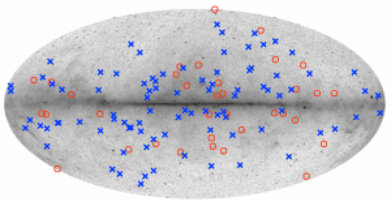 Galactic distribution of 34 high-latitude Galactic candidates (red circles) superimposed on a smoothed Fermi LAT all-sky map for energies E ≥ 1 GeV based on events collected during the period 2008 August 4–2015 August 4 (Credit: Fermi LAT Collaboration). High-latitude 3FGL pulsars (blue crosses) are also plotted for comparison.