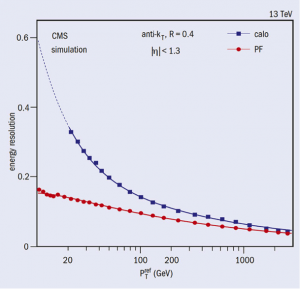 Jet-energy resolution for calorimeter and particle-flow jets as a function of the jet transverse momentum. The improvement in resolution, of almost a factor of two at low transverse momentum, remains sizable even for jets with very high transverse momentum. (Image credit: CMS Collaboration)