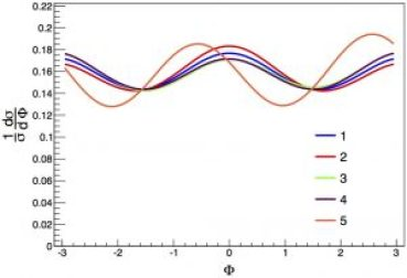 Figure 4: Here I show various examples for the Φ differential spectrum assuming different possibilities for the CP properties of the Higgs boson.