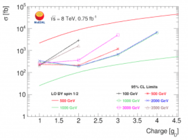 Figure 4: Cross-section upper limits at 95% confidence level for DY spin-1/2 monopole production as a function of charge, with different mass models.