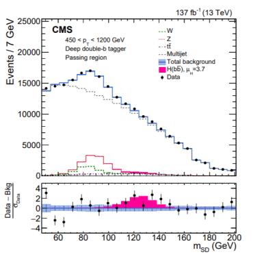 Higgs bump plot