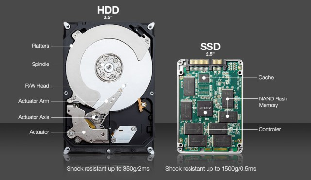 SSD is more powerful than HDD, but on PS4 it will lose lots of its powers