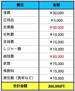 お金/貯まらない/給料