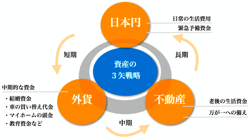 初心者のすすめる資産運用の3矢戦略」