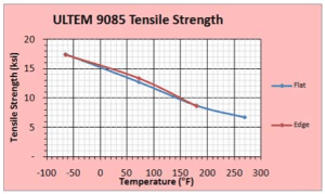 ULTEM tensile strength versus temperature