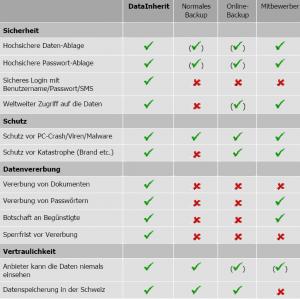 Vergleichs-Tabelle
