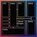 M1 puce Apple System on a chip SOC processeur mémoire vive