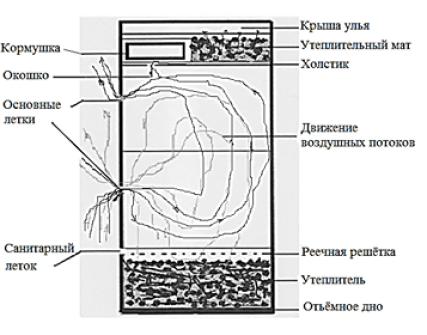 Ульи и жилища для пчёл. (Вторая часть публикации из 3).