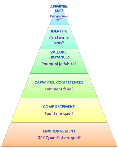 pyramide dilts