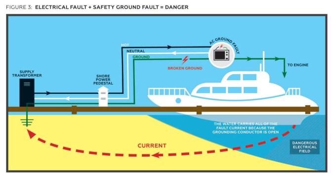 troubleshooter shorepower danger  passagemaker