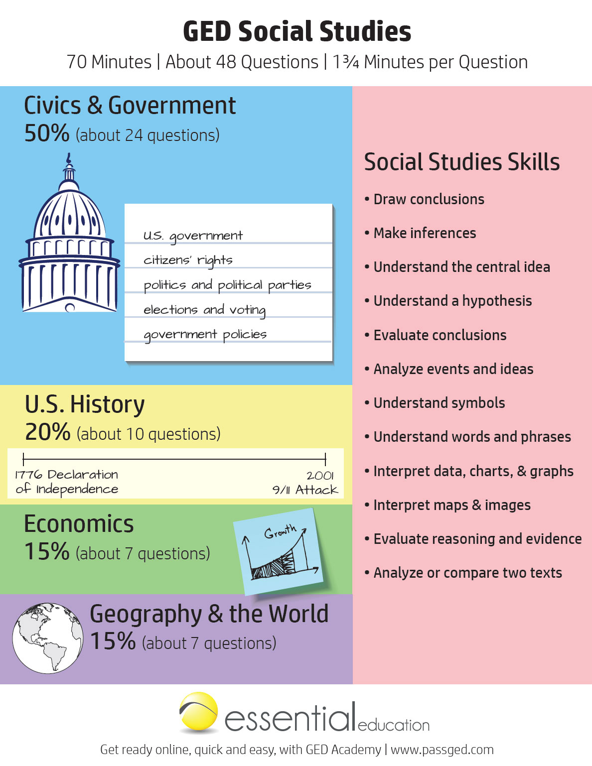 Ged Social Stu S Study Guide