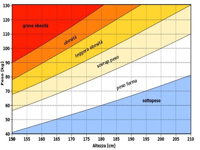 Peso Neonato Percentili Tabella E Calcolo