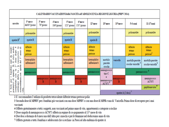 Calendario Vaccini Neonati.Costo Vaccini Bambini Regione Per Regione Quali Sono Gratis