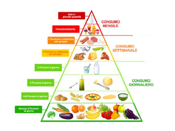 La piramide alimentare spiegata ai bambini