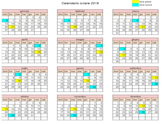 Calendario Concepimento Cinese.Determinare Il Sesso Del Nascituro Ecco I 4 Falsi Miti Piu