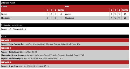 Angers - Chamonix (score)
