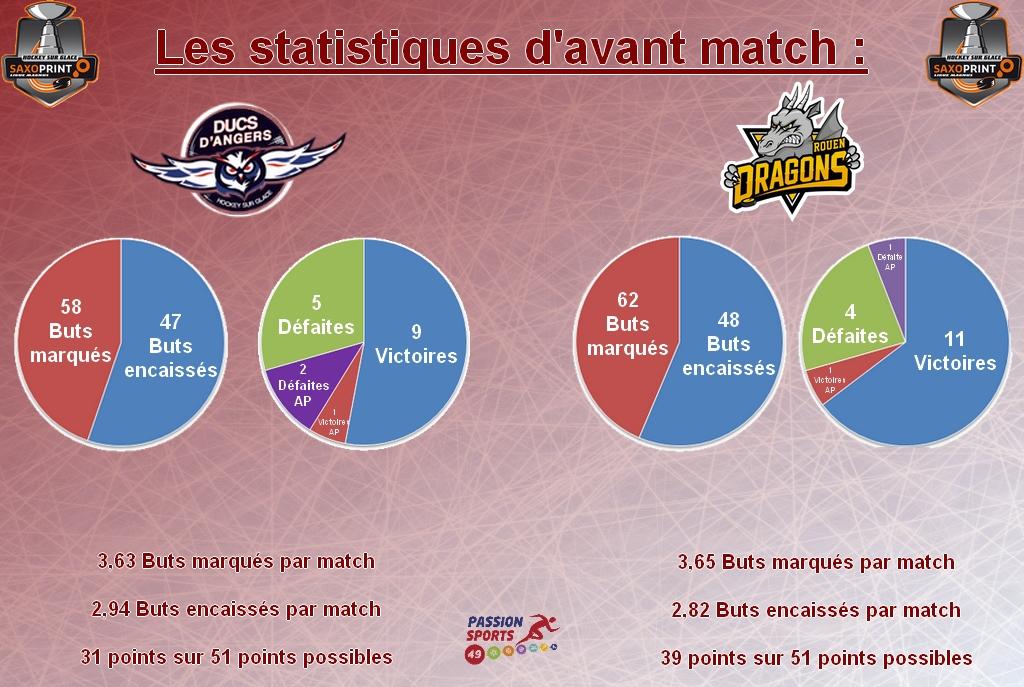 Stat d'avant match game 34