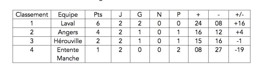 Classement du Championnat de l'Inter-région Zone Ouest U15  – Journée 1.