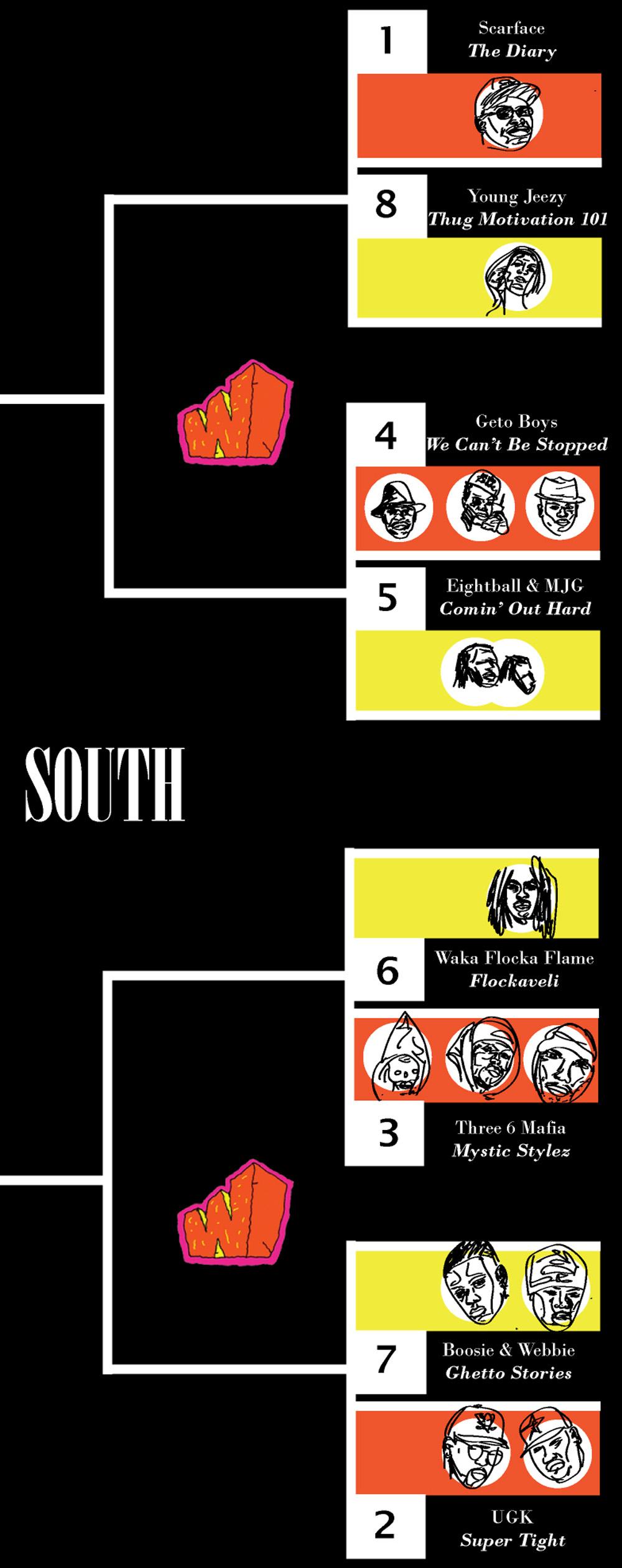 south bracket