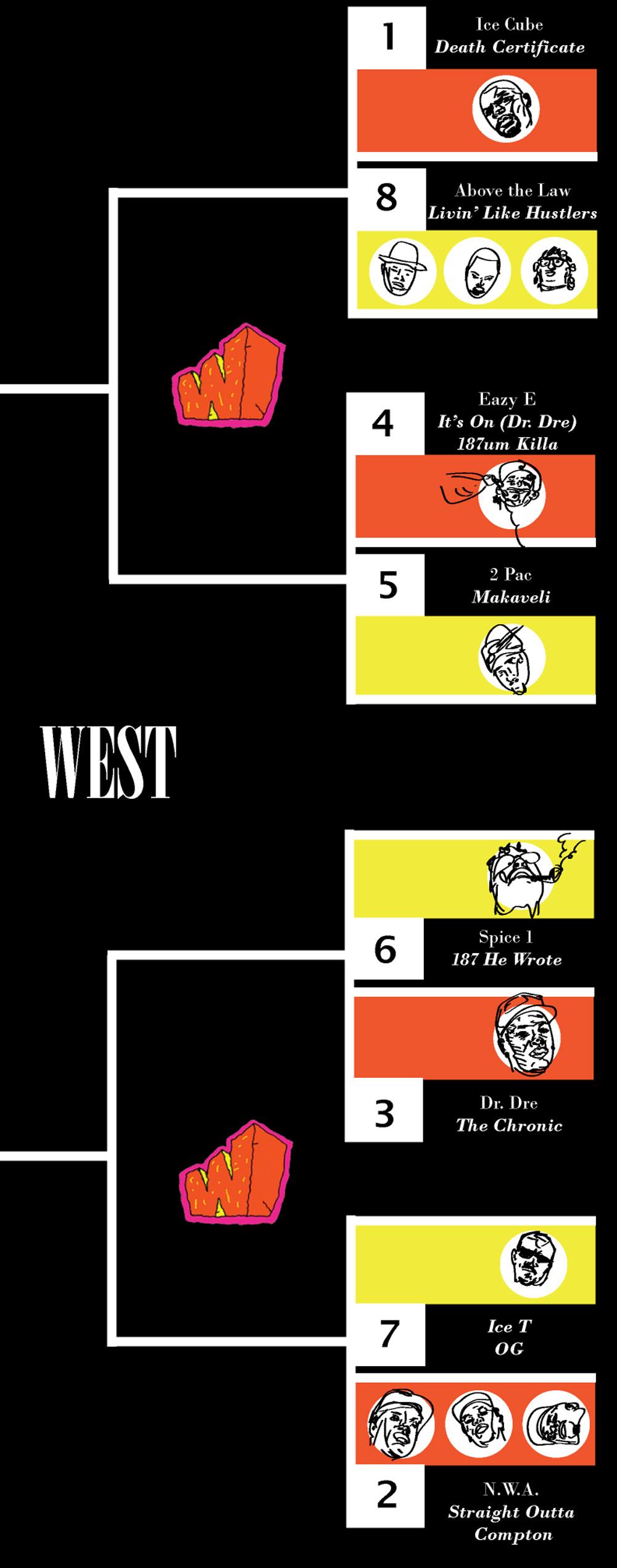 west bracket