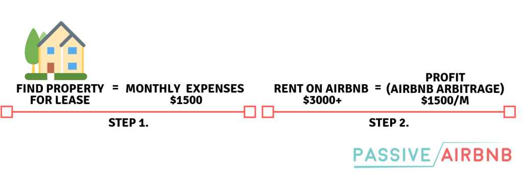 Best Business Idea for 2020 Airbnb Arbitrage