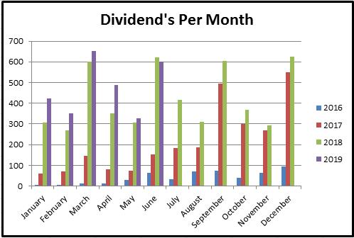 June 2019 Dividends