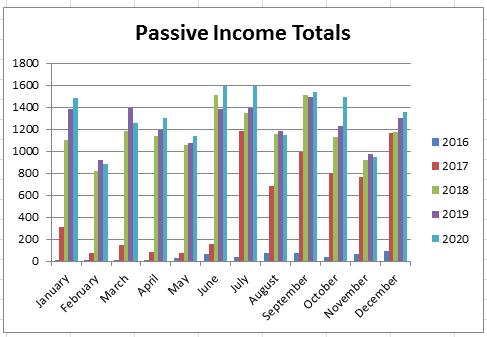 December 2020 Passive Income