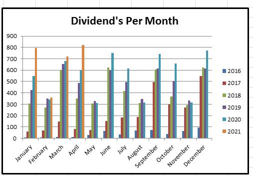 April 2021 dividends