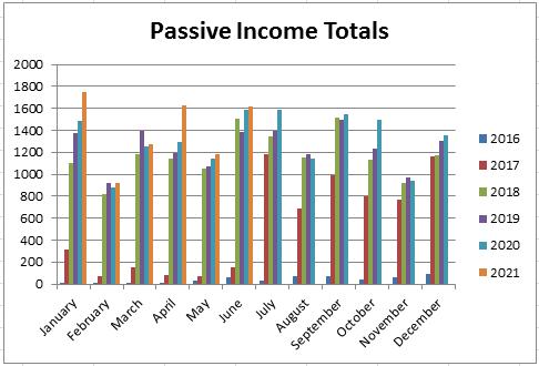 passive income totals