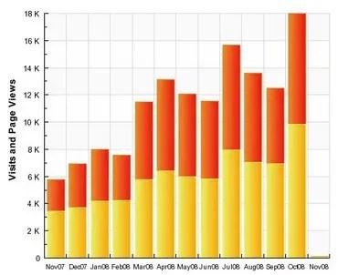 Blog stats october