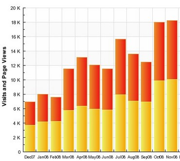 November blog stats