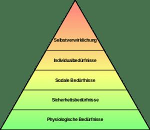 Bedürfnis Pyramide Maslow