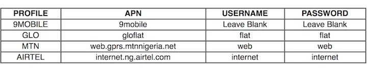 3G:4G Settings For Nigerian Mobile Phone Networks