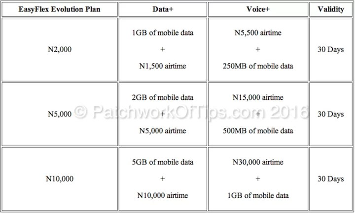 Etisalat EasyFlex Evolution Data+ and Voice+ Is A No-No - Internet