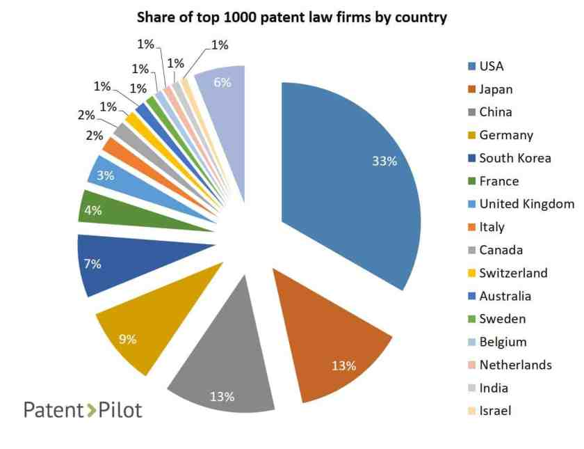 Top patent law firms across countries - Patent-Pilot.com