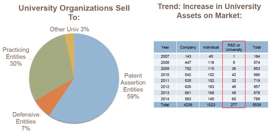 University patent sales