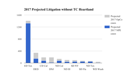 2017 Projected Litigation without TC Heartland