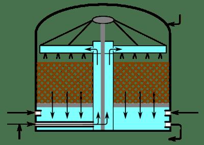 Water Filtration System flow diagram