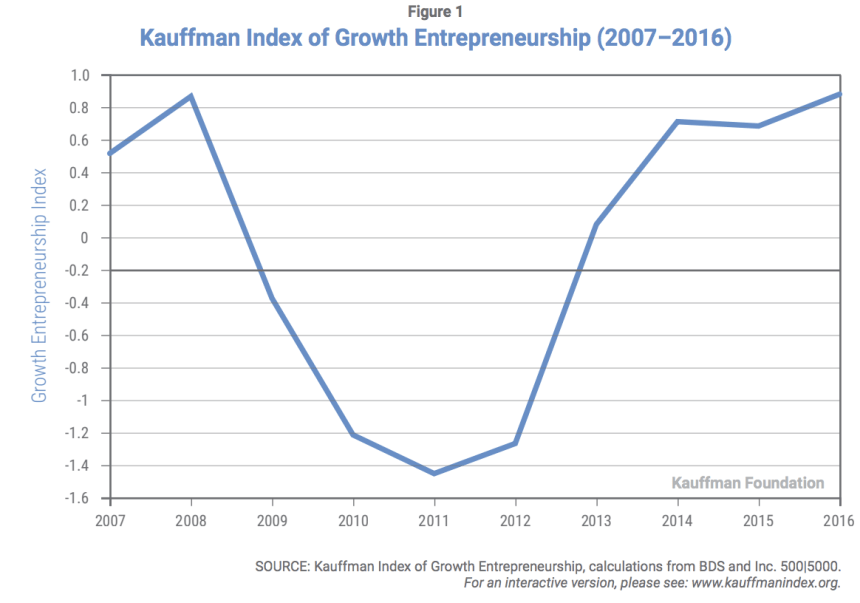 Growth Entrepreneurship Index