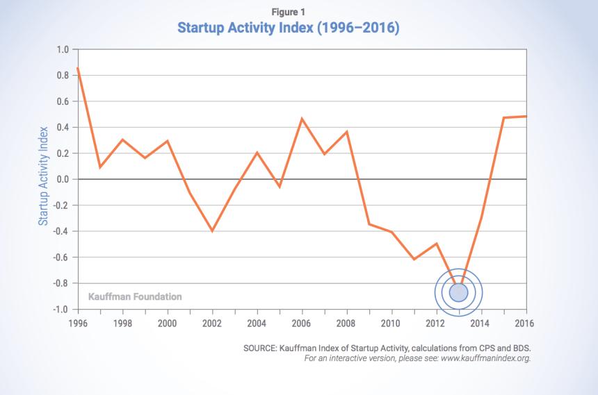 Startup Index