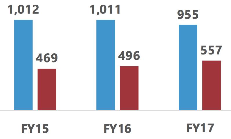 AIA Institutions/Denials Per Year
