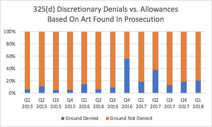 Denials vs. Non-denials (325d prosecution art)