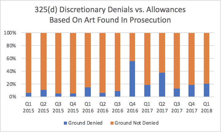 Denials vs. Non-denials (325d prosecution art)