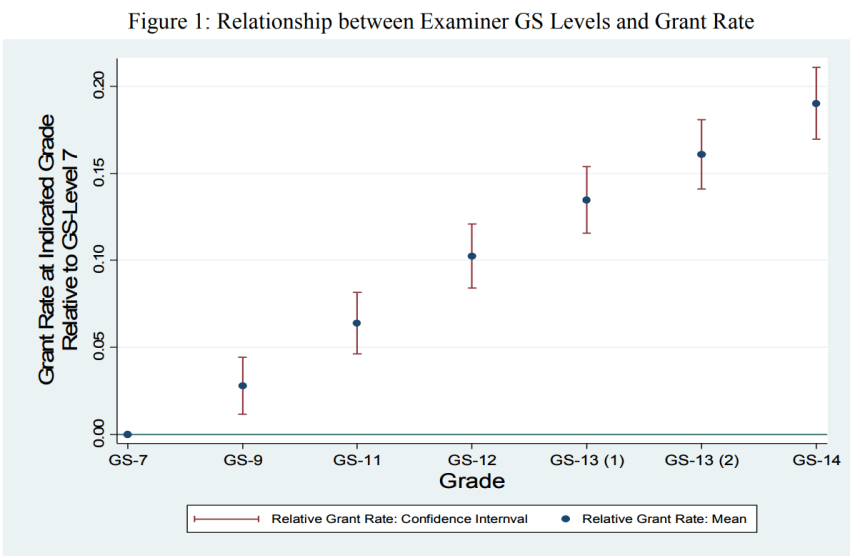 Grant Rate vs. Examiner Seniority