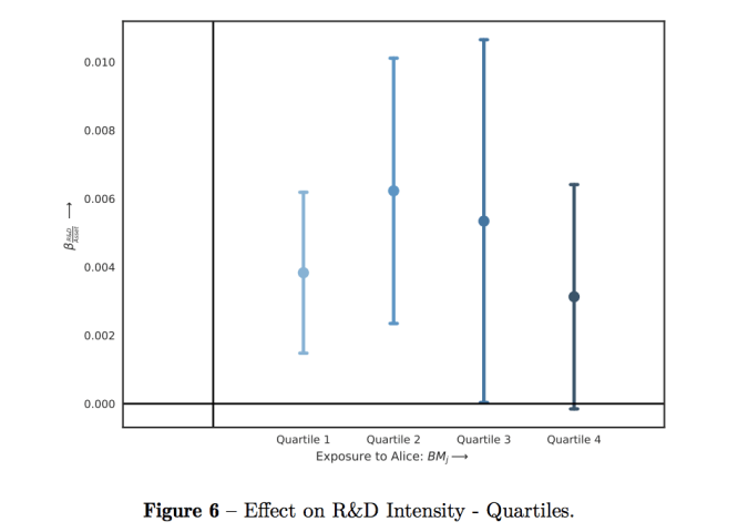 Graph depicting the ratio between Alice exposure and R&D