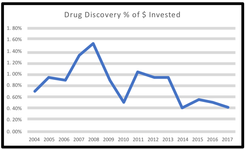 "Graphic labeled ""drug discovery % of $ invested"""
