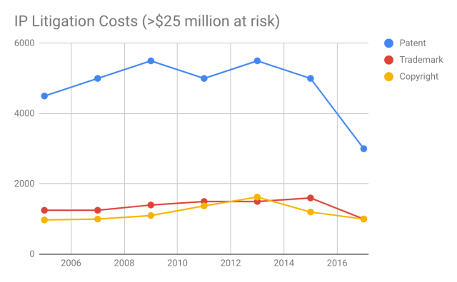Cost of IP Litigation graph