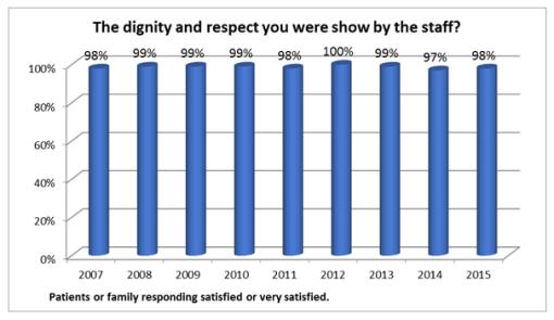satisfaction-dignity