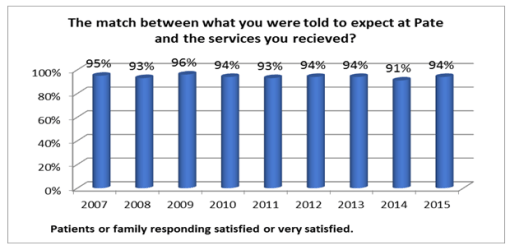satisfaction-services