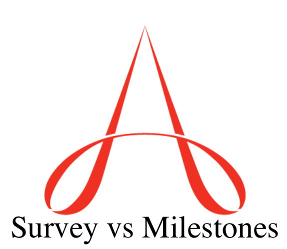 ACGME Survey vs Milestones
